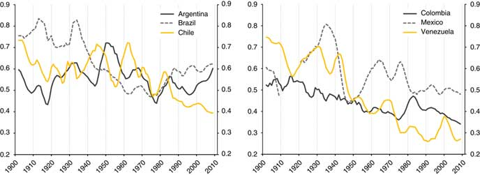 REAL WAGES AND SKILL PREMIUMS IN LATIN AMERICA, 1900-2011*
