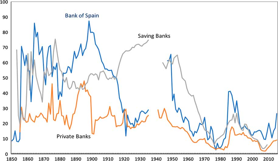 The Deadly Embrace Between The Banks And The State In Spain 1850 2015 Revista De Historia Economica Journal Of Iberian And Latin American Economic History Cambridge Core