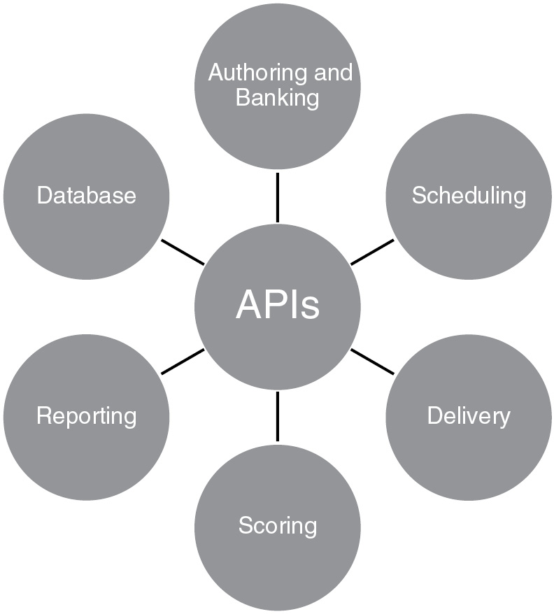 Technical Foundations for Internet-Based Assessment Delivery