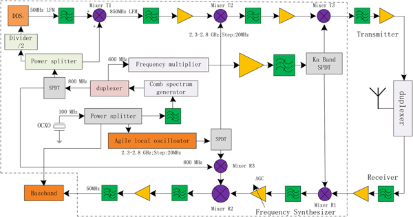 A low phase noise and frequency agility synthesizer for