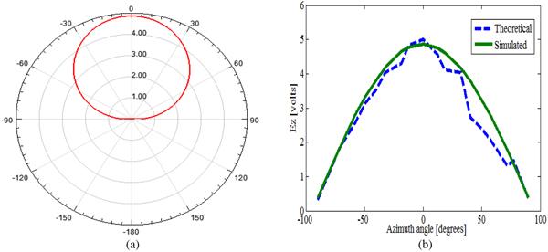 Perturbation theory-based field analysis of arbitrary-shaped