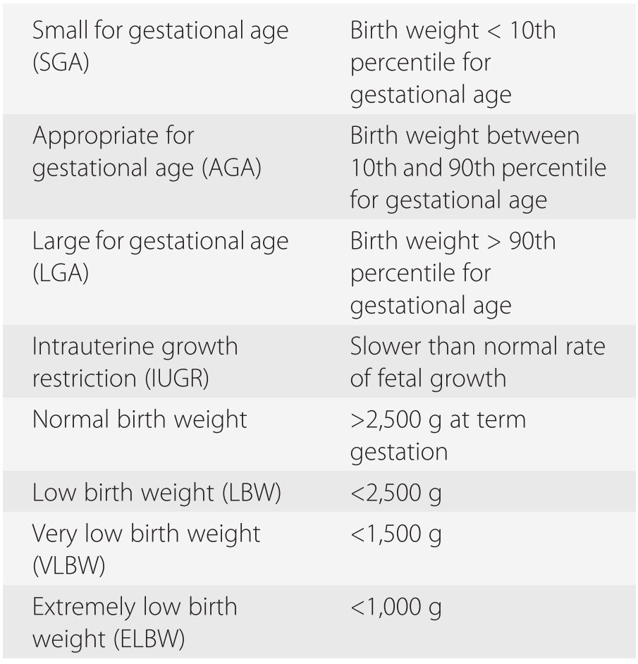 Intrauterine Growth Restriction (Chapter 7) - Fetal and