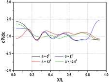 Effect of back pressure and freestream dynamic pressure on a