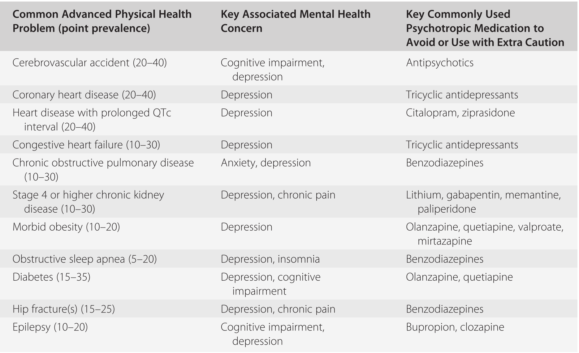 Common Psychiatric Disorders in Long-Term Care (Section II