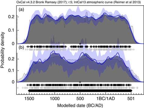 Methods for Summarizing Radiocarbon Datasets