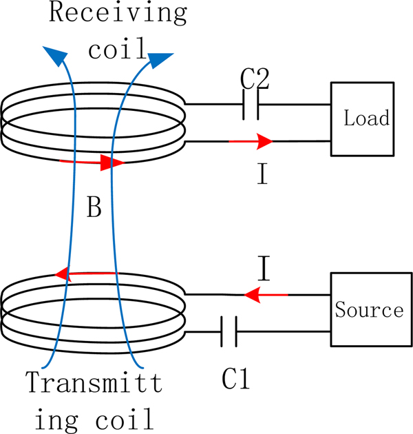 Study on the transmission characteristics of magnetic