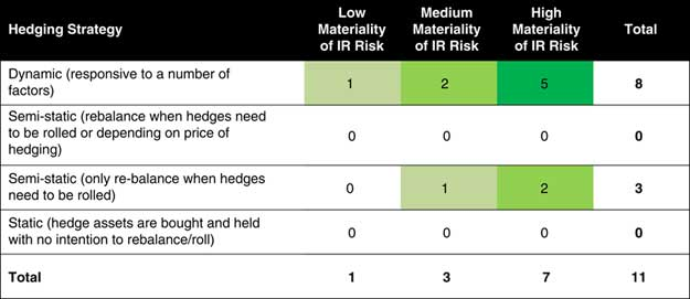 Results of survey on hedging practices