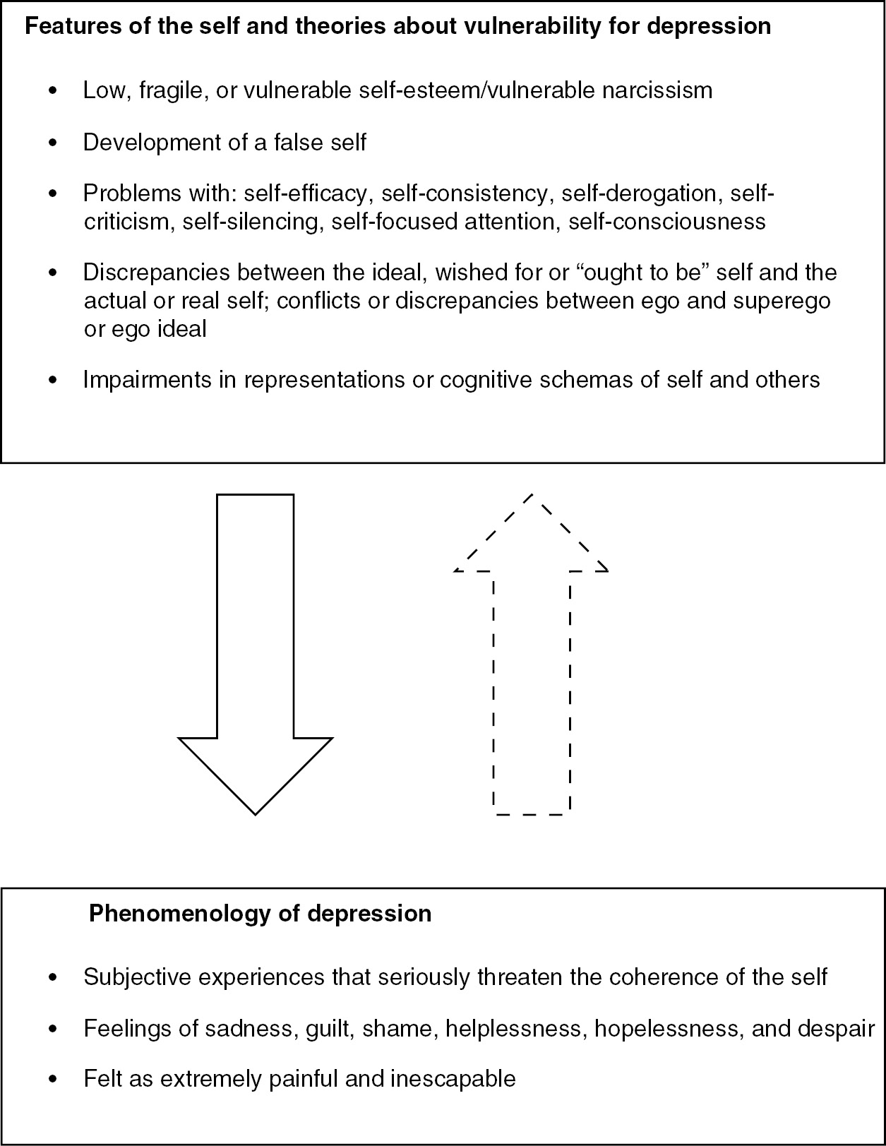 The self in specific psychological disorders (Section 3