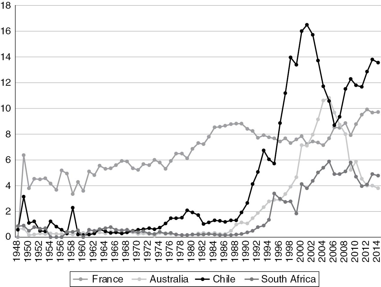 Newer Markets (Part III) - Wine Globalization