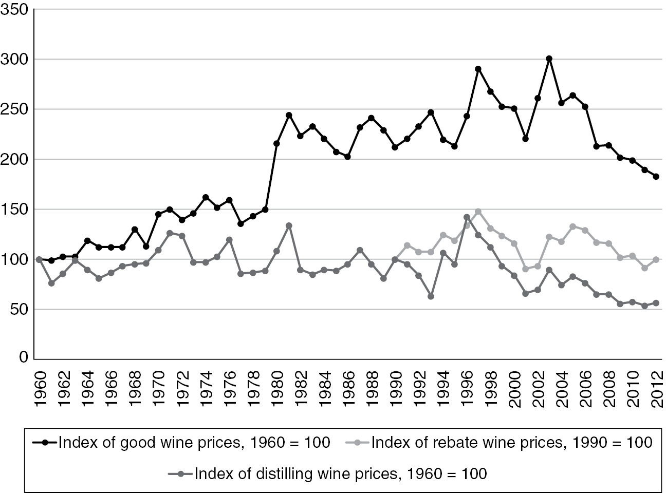 Newer Markets (Part III) - Wine Globalization
