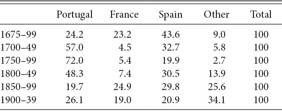 Traditional Markets (Part II) - Wine Globalization