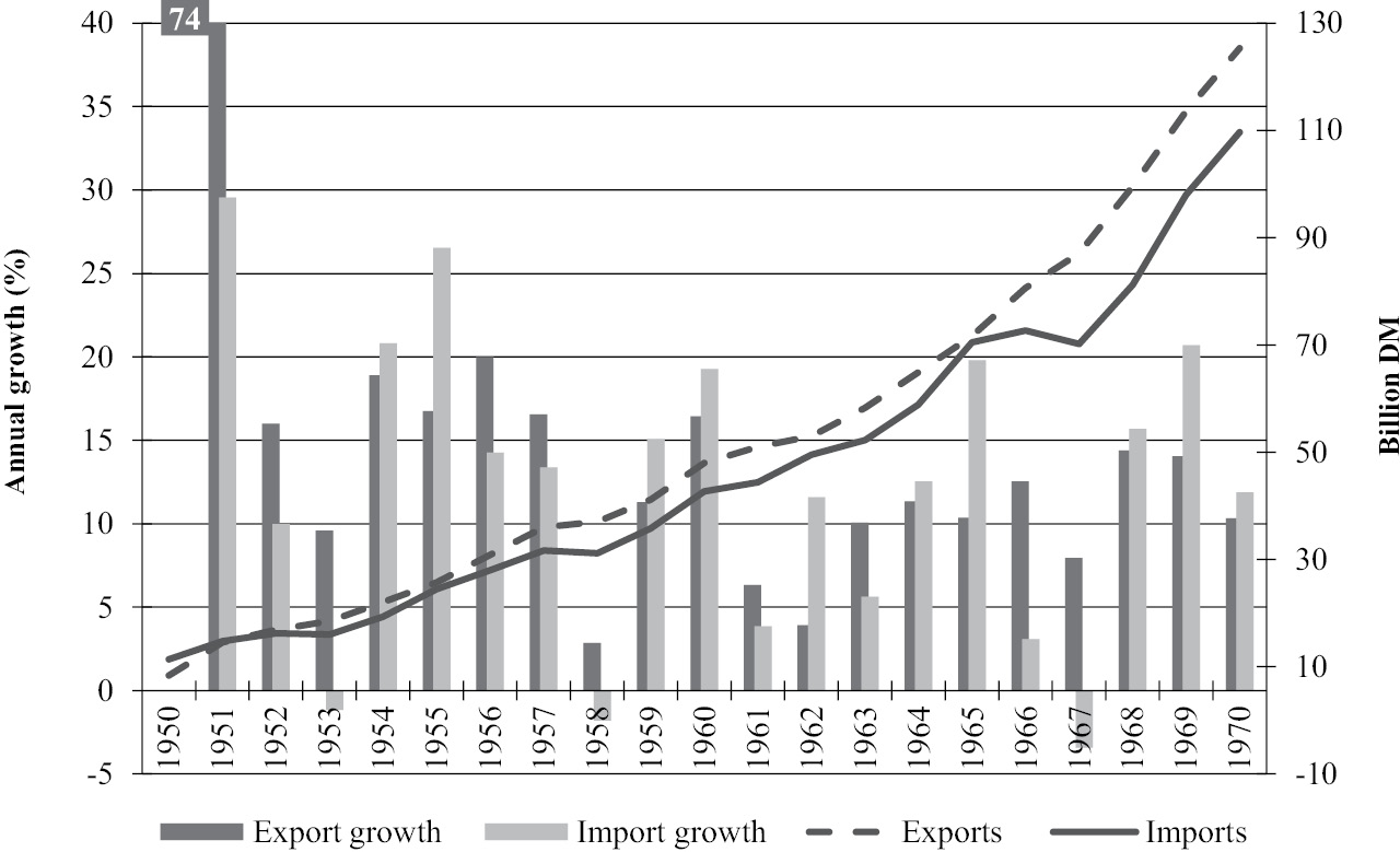 Made in Germany: The Post-War Export Boom (Chapter 4) - The