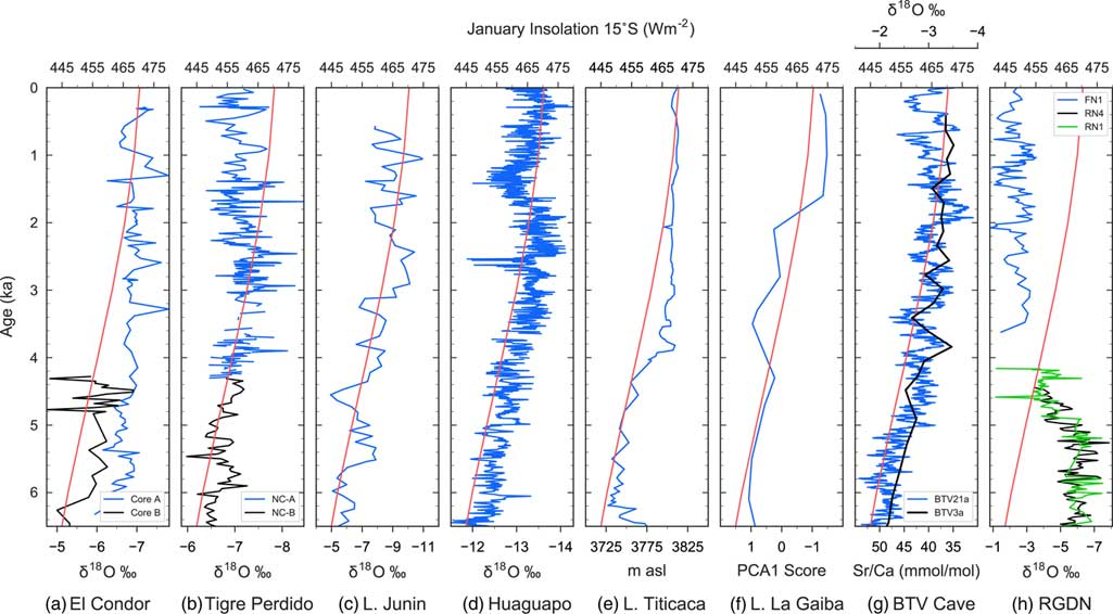 Impact of mid- to late Holocene precipitation changes on