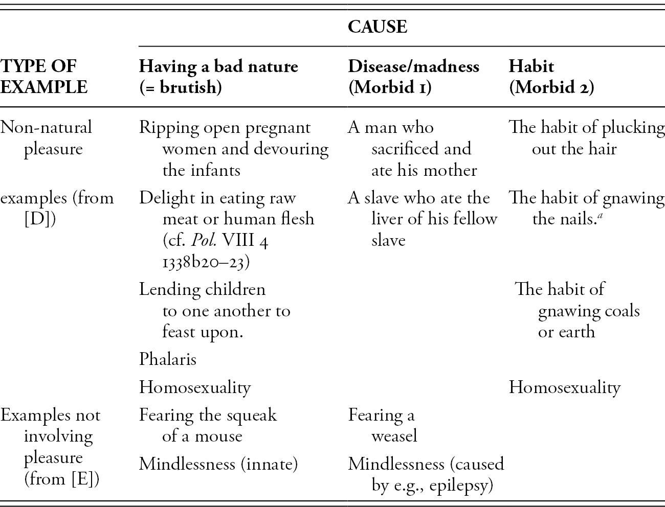 Kakon in Aristotle's Practical Philosophy (Part II) - Evil