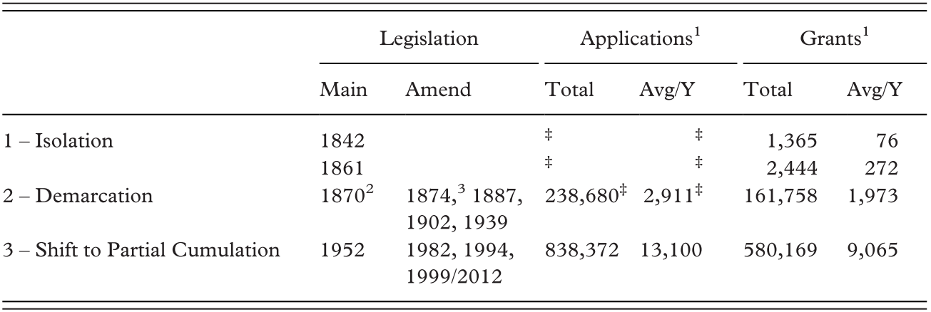 US Design Patent Law: A Historical Look at the Design Patent
