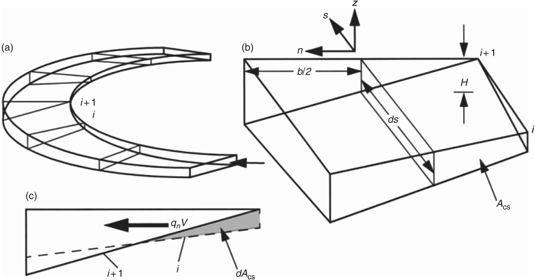 Gt Galleries For Gt How To Draw Shear Force And Bending Moment Diagram