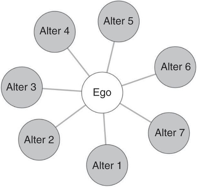 Analyzing Ego Networks (Part III) - Egocentric Network Analysis