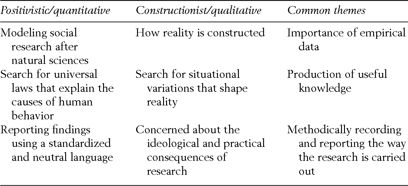 General Concerns and Orientations in the Study of Social