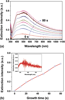 Photocatalytic growth and plasmonic properties of Ag