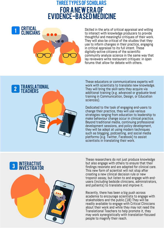 Evidence-based medicine in the era of social media