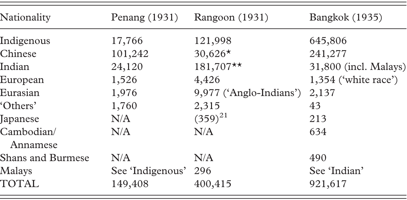 Asian Port-Cities in a Turbulent Age (Chapter 2) - Cities in