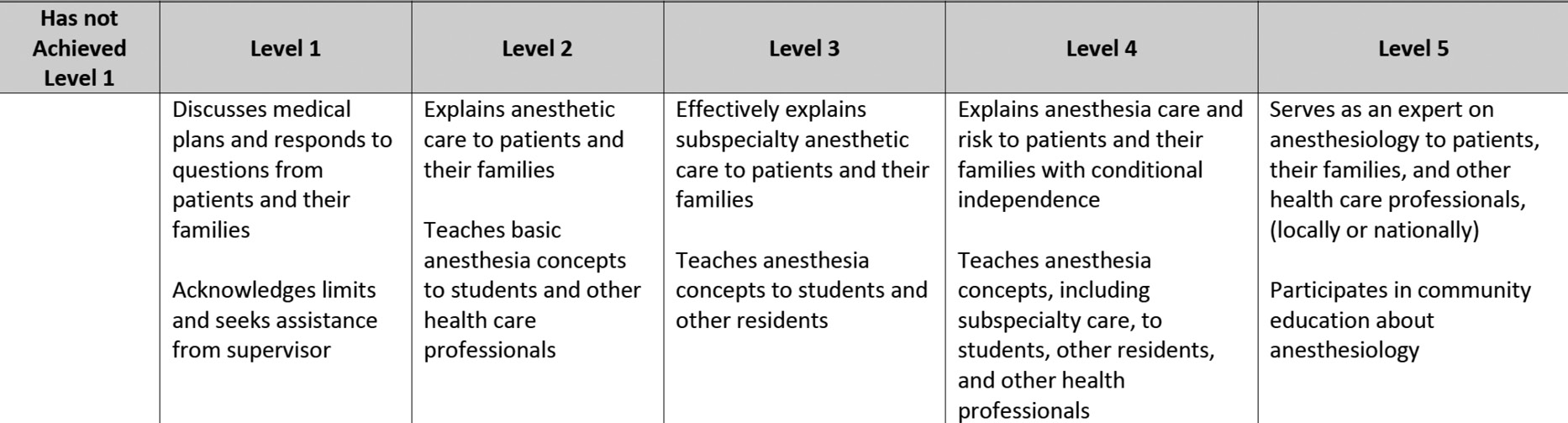 Teaching in the Preanesthesia Clinic* (Chapter 6