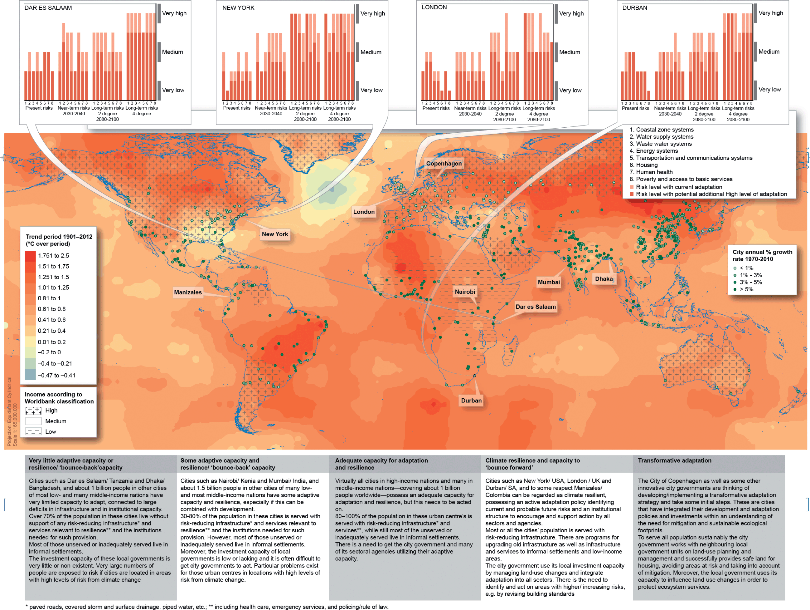 Cross-Cutting Themes (Part I) - Climate Change and Cities