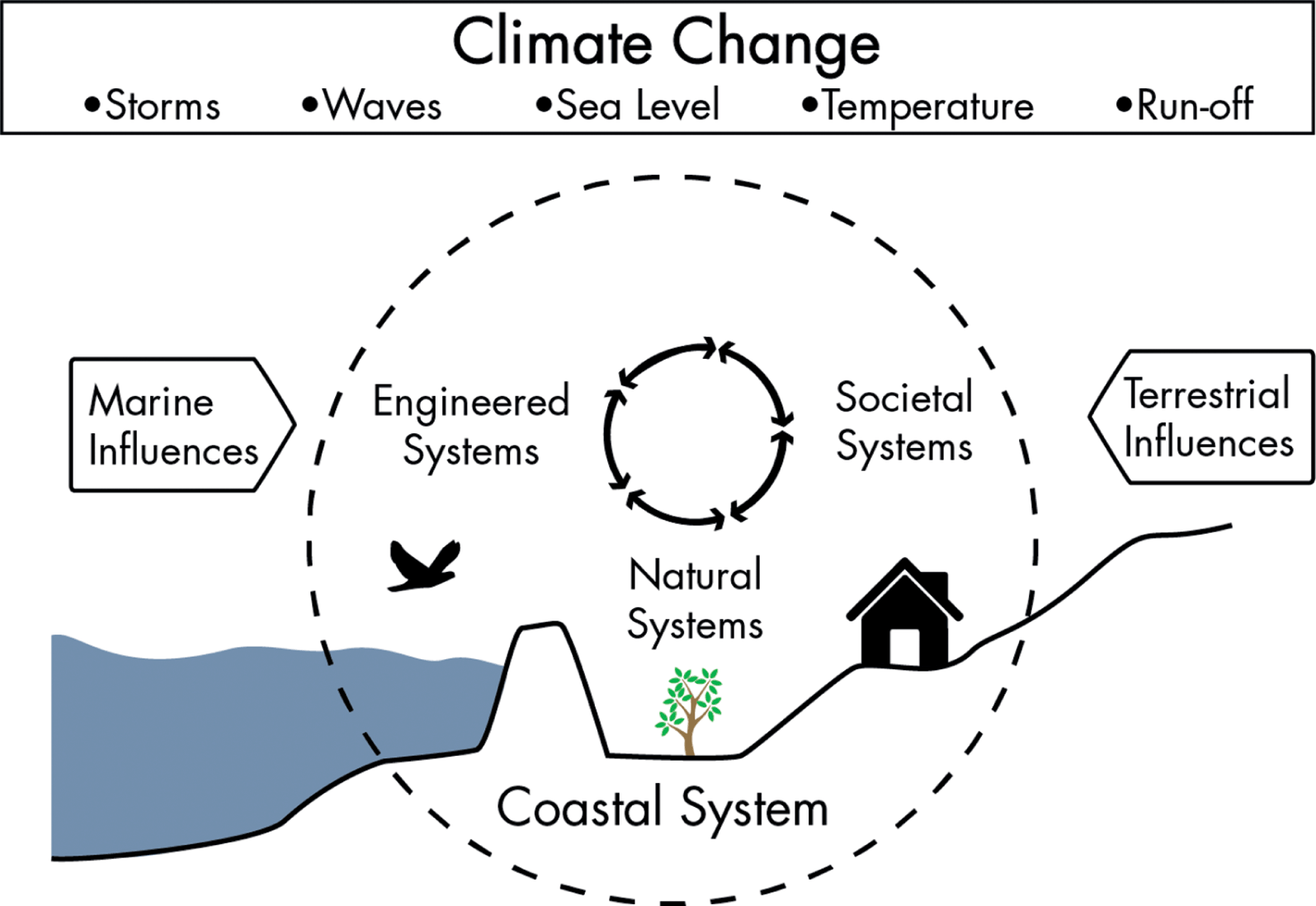 Urban Areas in Coastal Zones (Chapter 9) - Climate Change