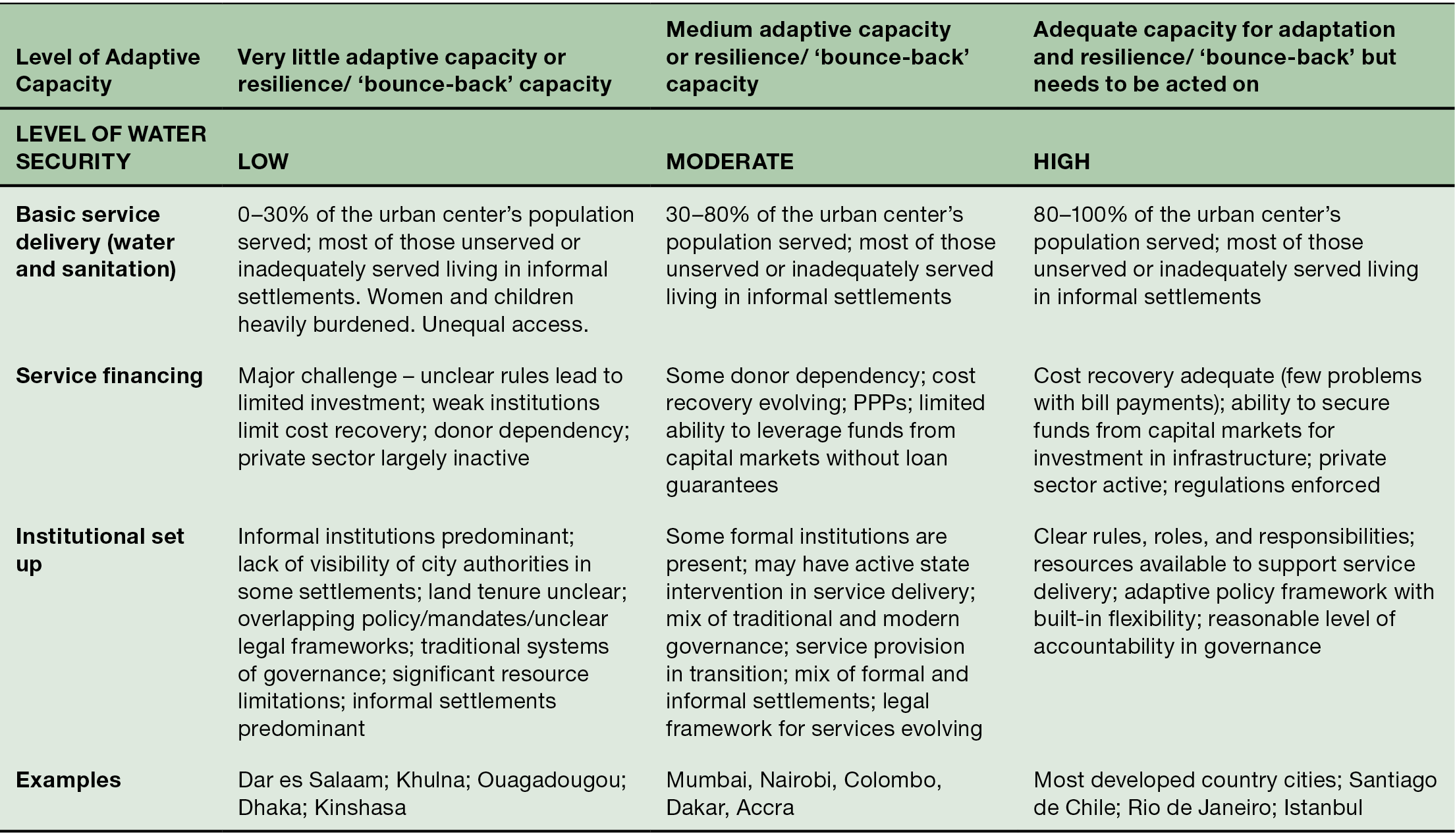 Urban Infrastructure Systems (Part III) - Climate Change and