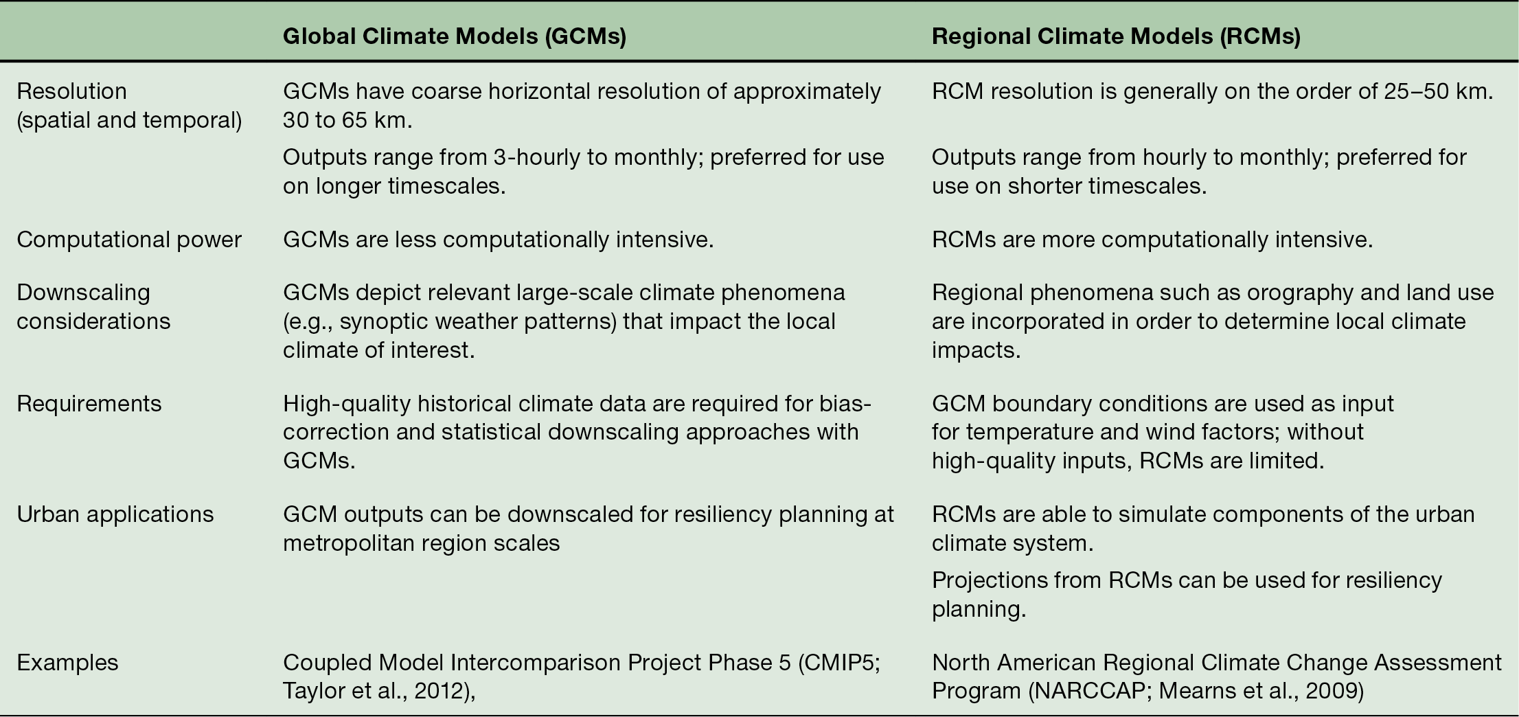 Introduction - Climate Change and Cities