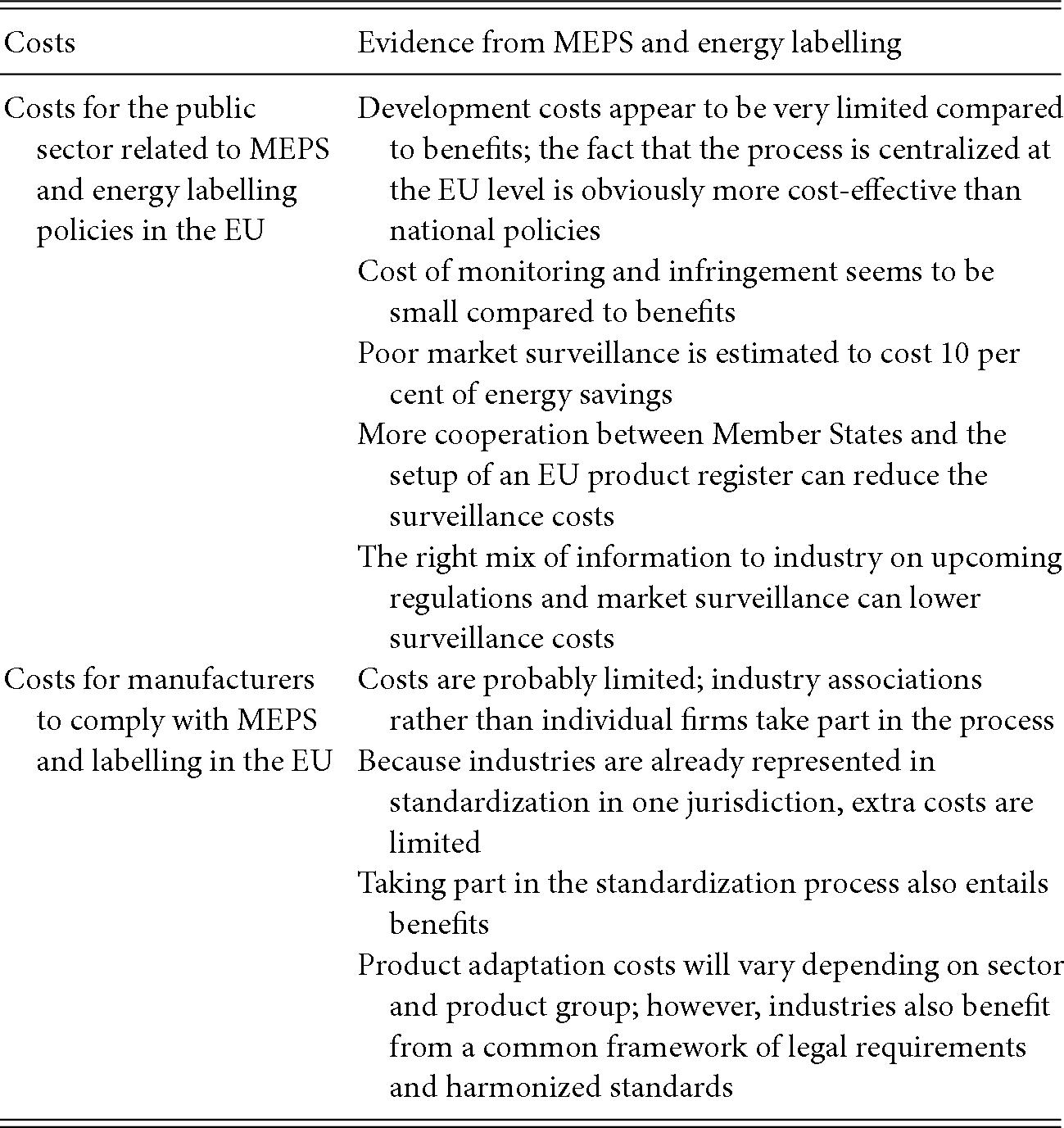 Energy Efficiency Regulations, Market and Behavioural