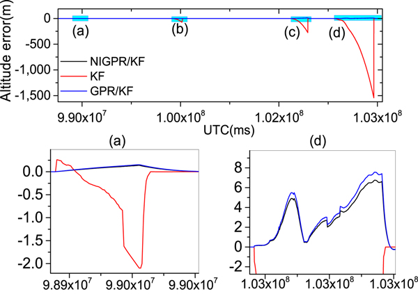 Enhanced Kalman Filter using Noisy Input Gaussian Process