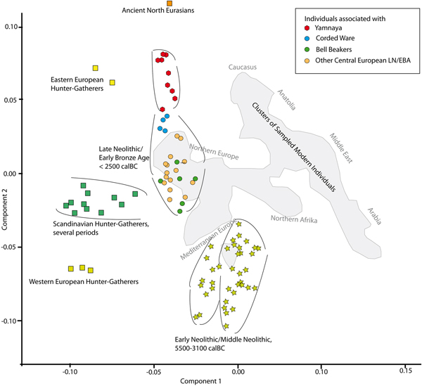 Massive Migrations? The Impact of Recent aDNA Studies on our