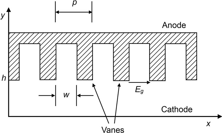 Magnetrons (Chapter 15) - Microwave and RF Vacuum Electronic Power on