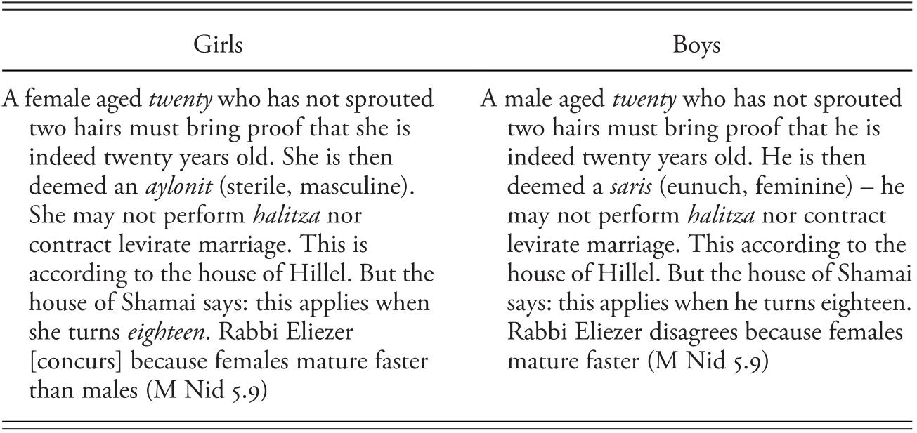 Theories (Part I) - Jewish Childhood in the Roman World