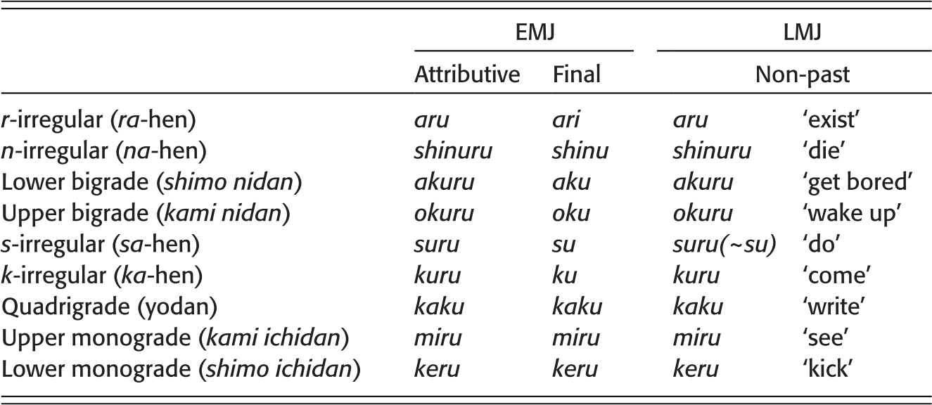 Linguistic Typology and the Japanese Language (Chapter 4