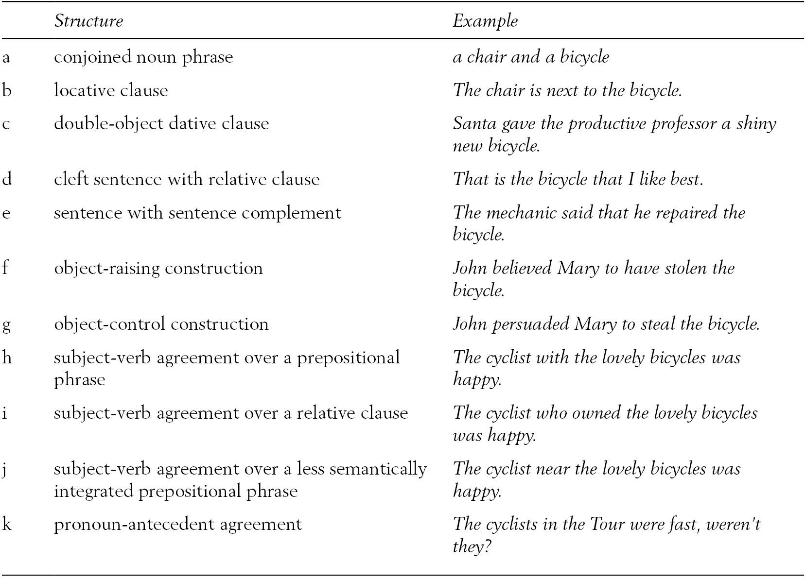 Sentence Production (Section 7) - The Cambridge Handbook of