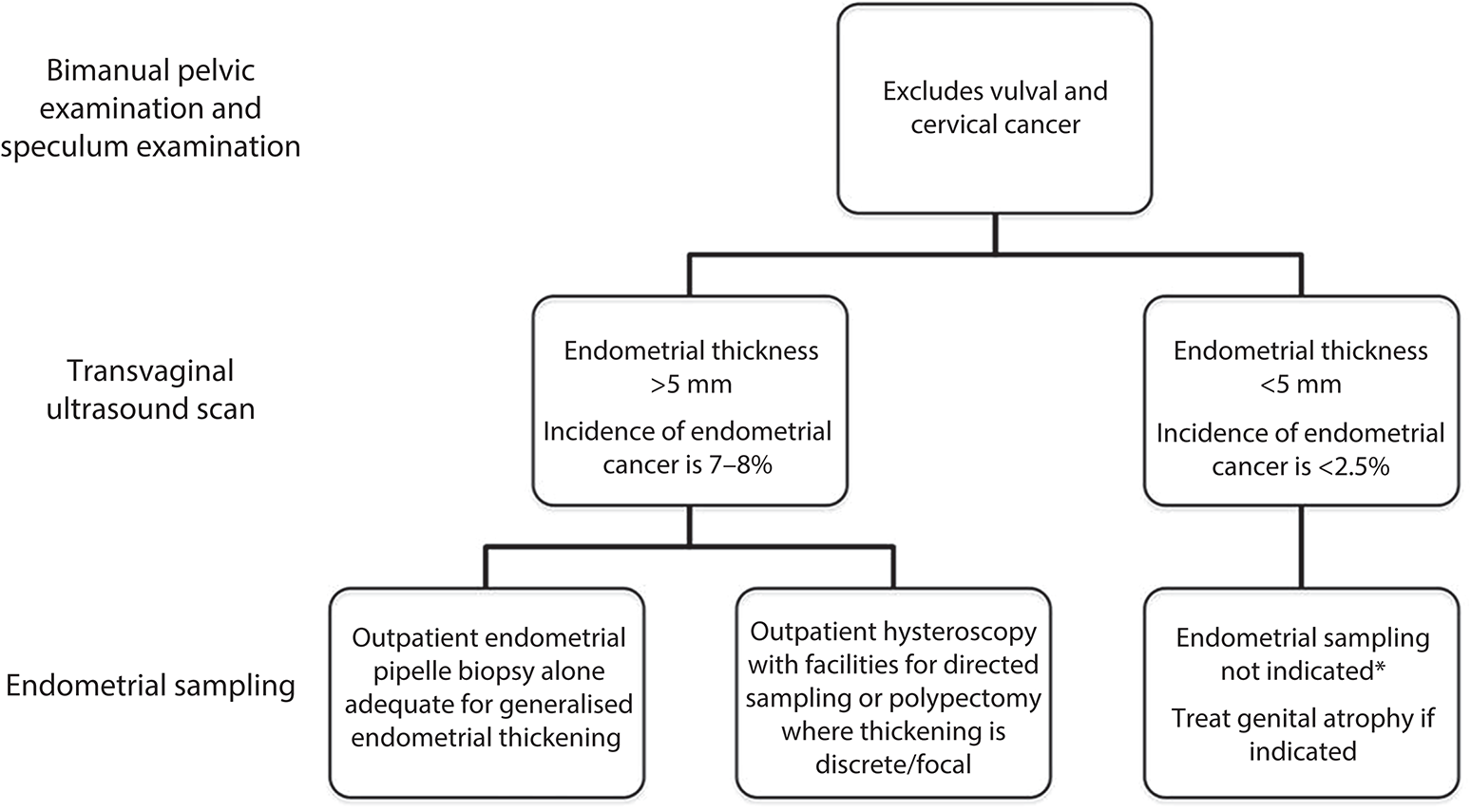 Endometrial cancer diagnosis guidelines. Cargado por Endometrial cancer treatment guidelines