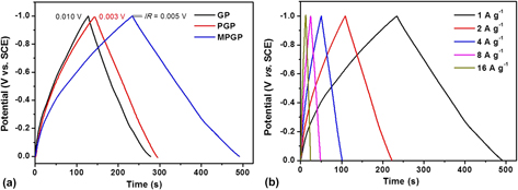 Multiscale porous graphene oxide network with high packing