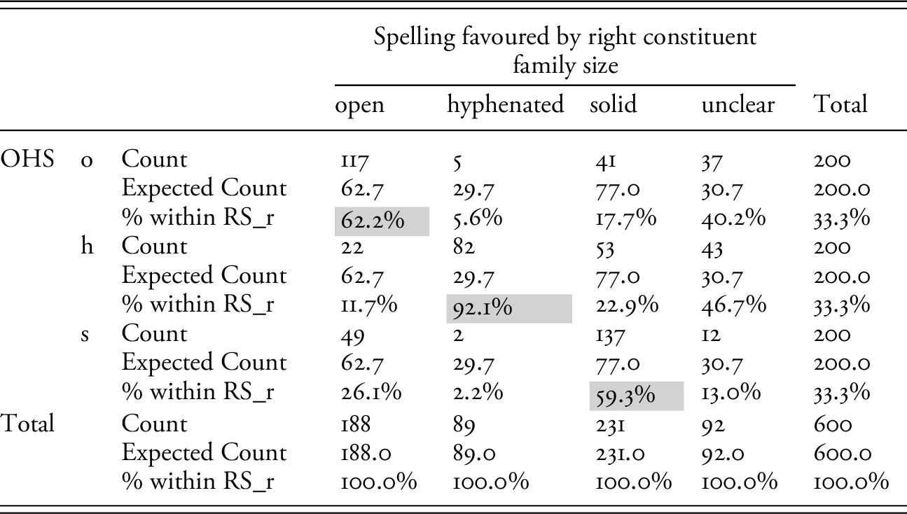 Empirical Study of English Compound Spelling (Part II