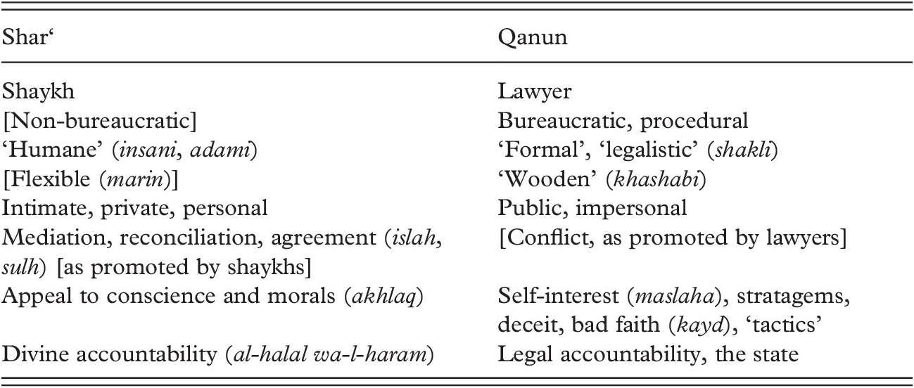 Sharia within the State (Part II) - Islam and Law in Lebanon