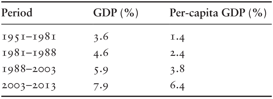 Democracy, Prosperity, and Inequality in India (Chapter 4