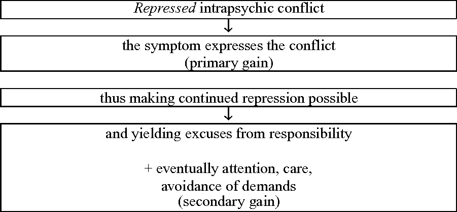 Treatment Considerations for Psychogenic Nonepileptic
