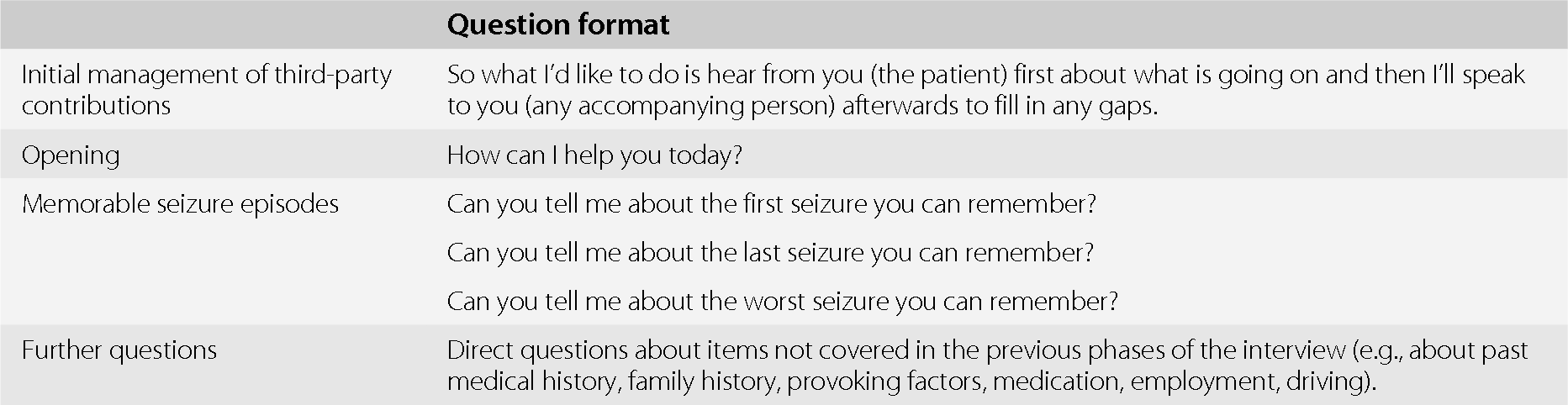 Recognition, Diagnosis, and Impact of Nonepileptic Seizures