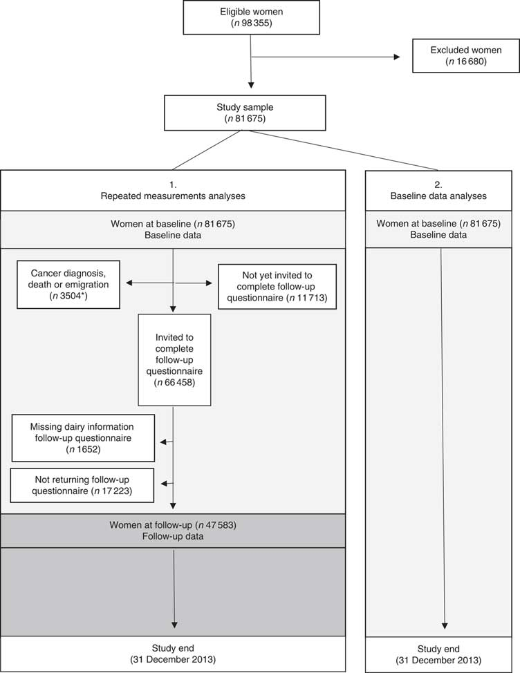 Milk And Risk Of Colorectal Colon And Rectal Cancer In The Norwegian Women And Cancer Nowac Cohort Study