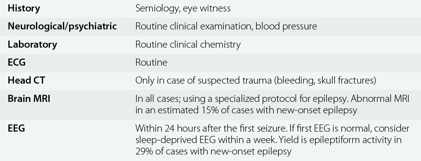 Errors in the Diagnosis of Seizure Types and Epilepsy