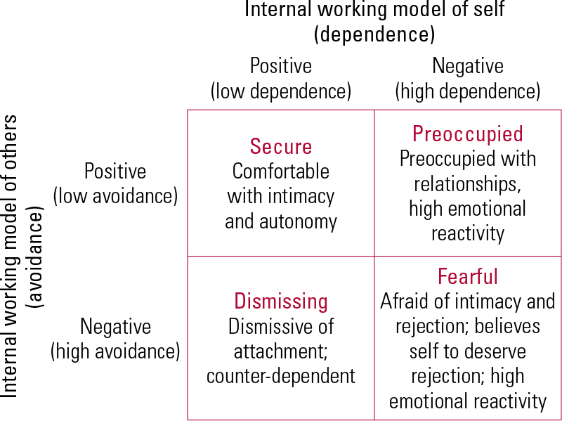 Attachment style test relationship Relationship Attachment