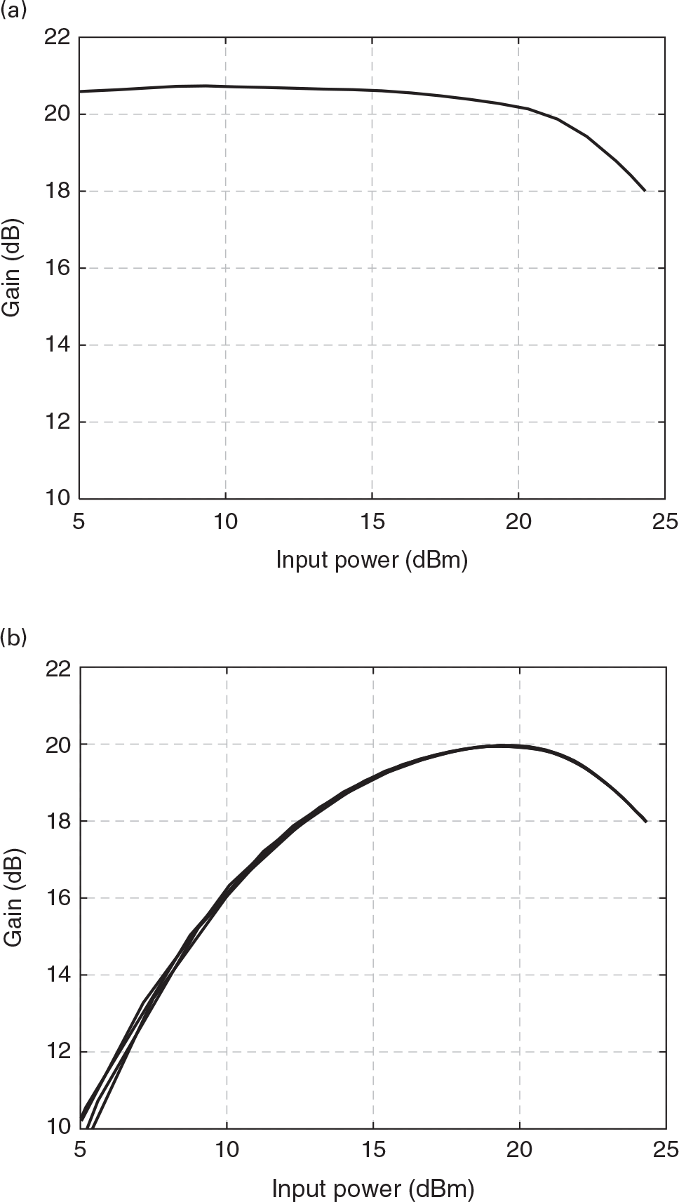Spice Simulation Results For Figure 10 Power Gain Versus Frequency