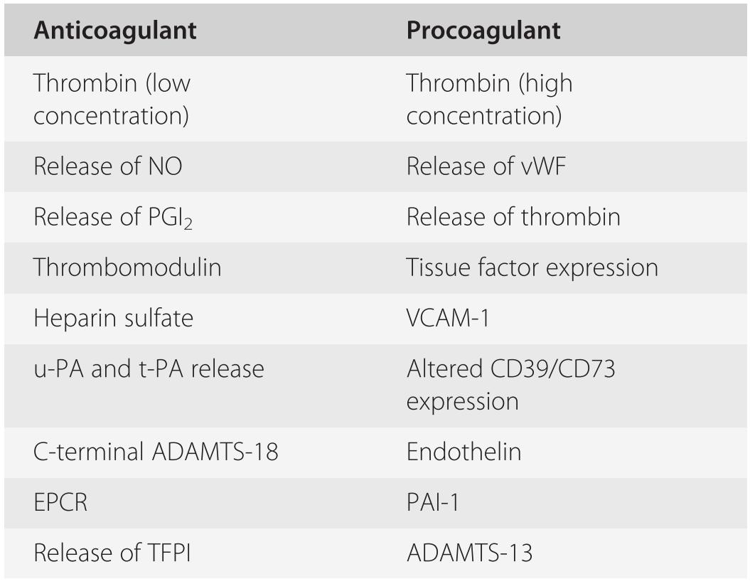 Disorders Involving Abnormal Coagulation (Section 5