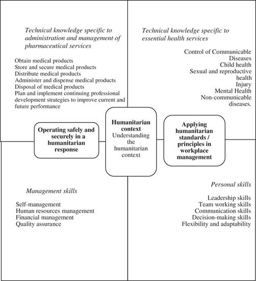 Skills and Core Competencies of Pharmacists in Humanitarian
